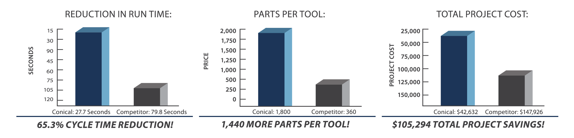 Run Time Parts Per Tool Cost Graph