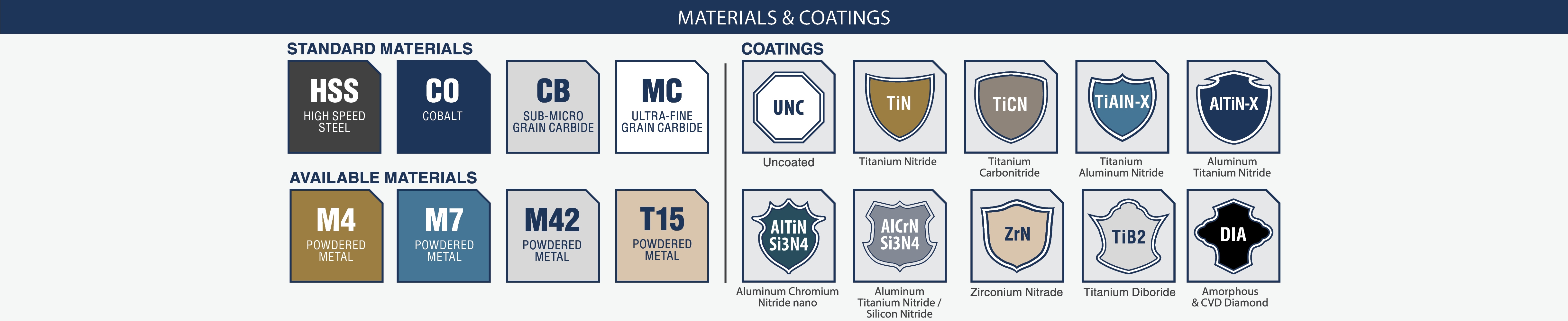 Icon Index for Materials & Coatings