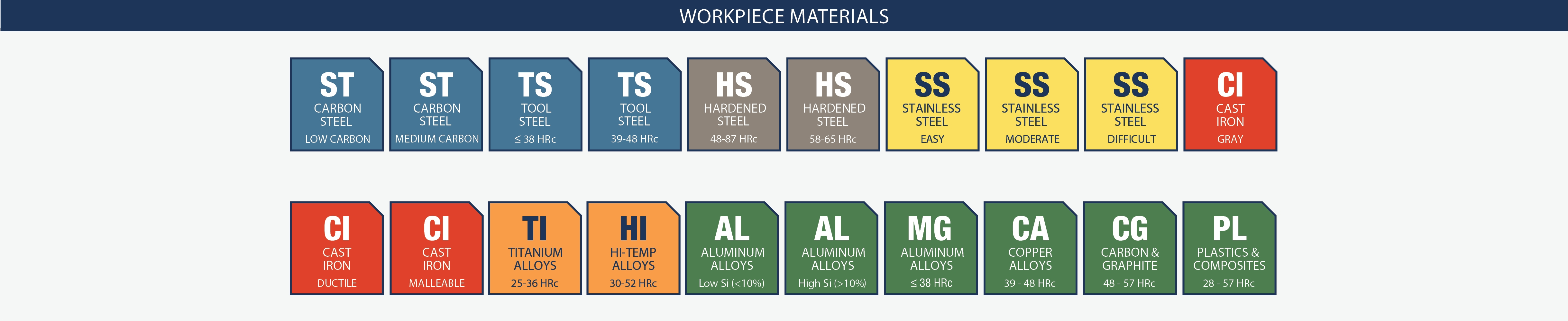 Icon Index For Workpiece Materials